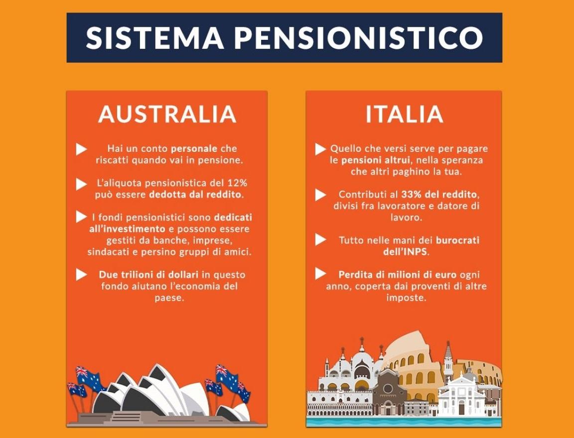 sistema pensionistico confronto in italia e in australia