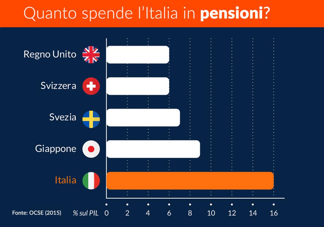 spesa pubblica italiana in pensioni