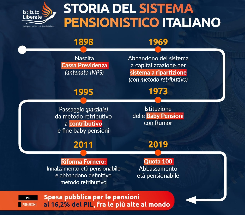storia del sistema pensionistico italiano dal 1898 ad oggi